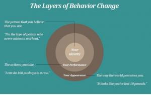 Layers of Behavioural Change